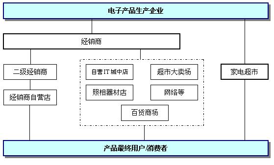 雀巢公司组织结构图